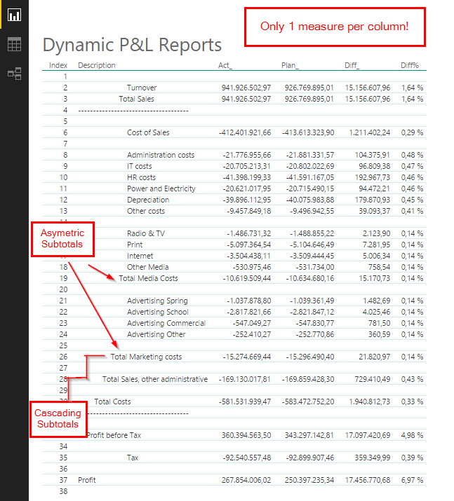 In The First Part I Introduced The General Principle Of Creating Asymmetric  Shaped Reports Who Use Just One Measure Per Column (you Should Have Read  This ...  Easy Profit And Loss Statement