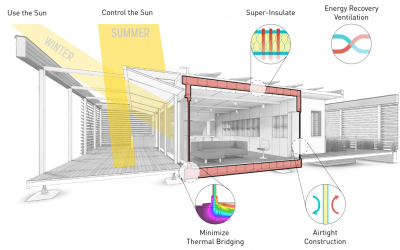 P is for Passivhaus