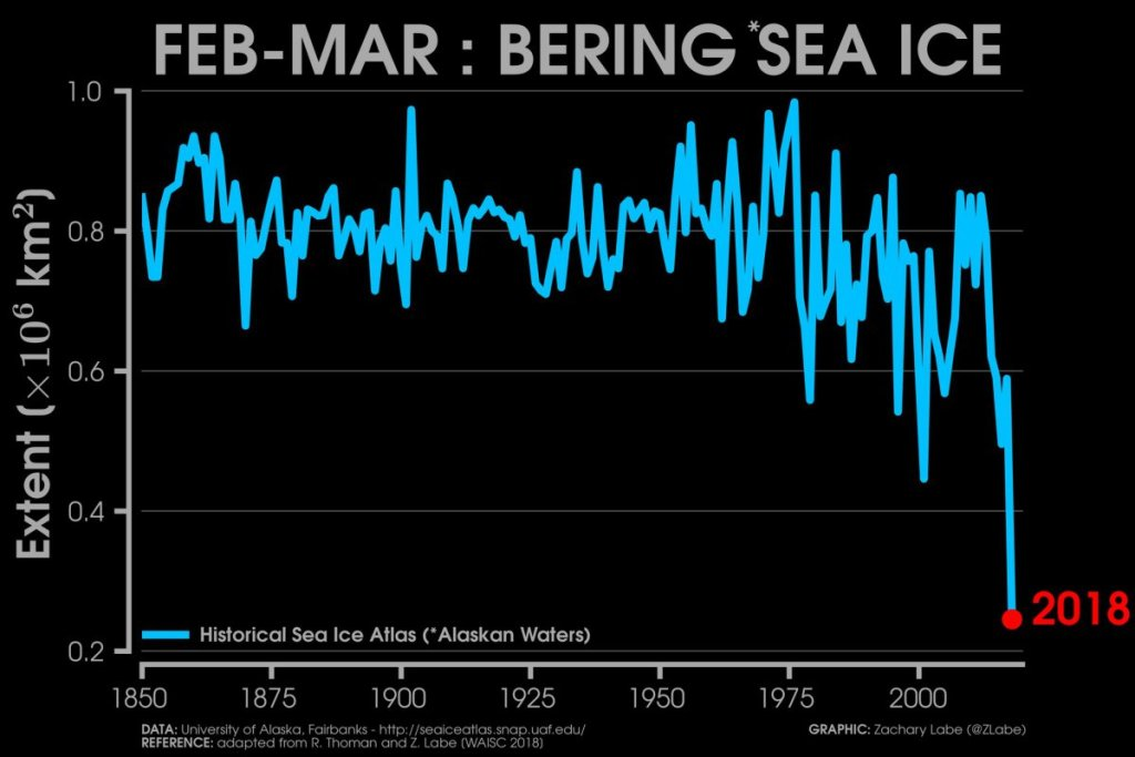 Graph of Bering Sea Ice from 1850 to present day, University of Alaska