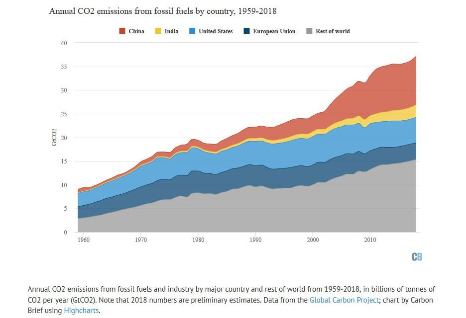 Fossil fuel emissions increasing at fastest rate for seven years