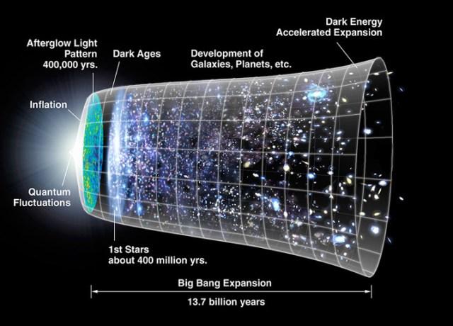 conscious life 7 universe