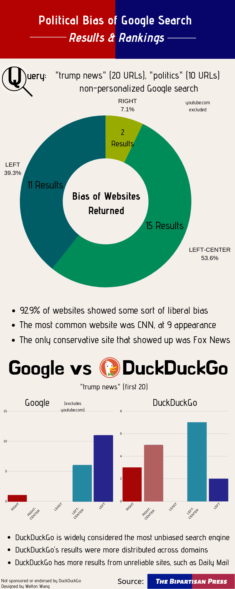 Google's Results Are Biased Towards Liberal Websites