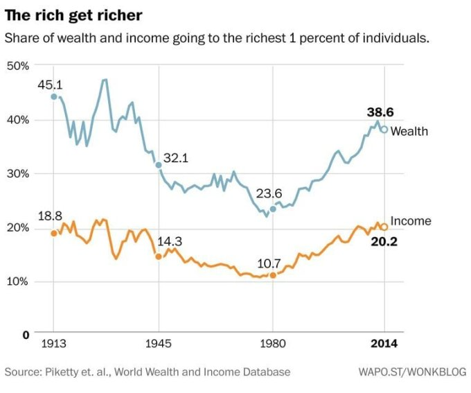 No, Mr Bloomberg, We Do Need a Wealth Tax: Too Much Income Inequality Is Bad, Even for the Rich