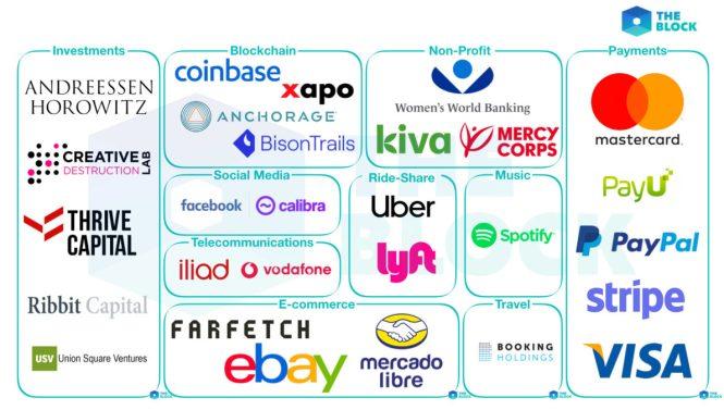 Fundadores de la libra, criptomoneda de Facebook