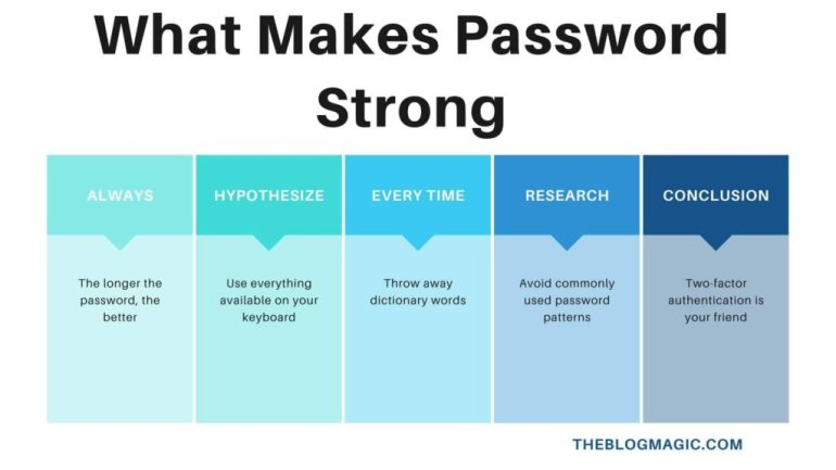 what makes a password strong