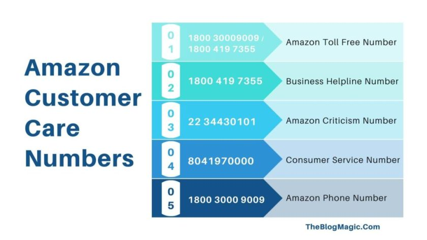 amazon-customer-care-toll-free-numbers