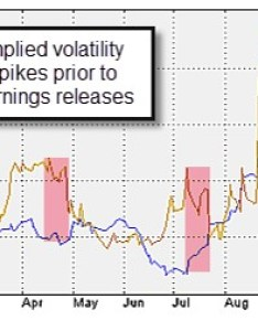 Volatility and covered call writing also comparing implied historical during rh thebluecollarinvestor