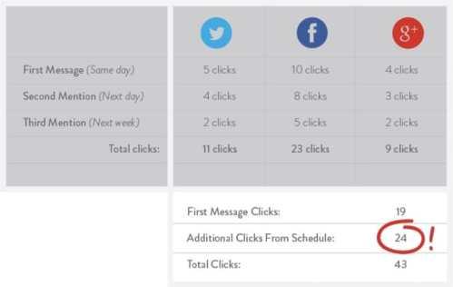 Twitter Engagement benefits in schedule posting