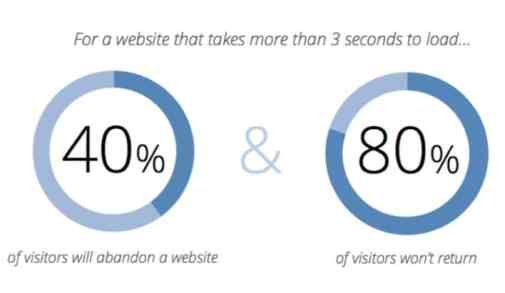 Loading Page Speed affects ranking-The Blue Oceans Group