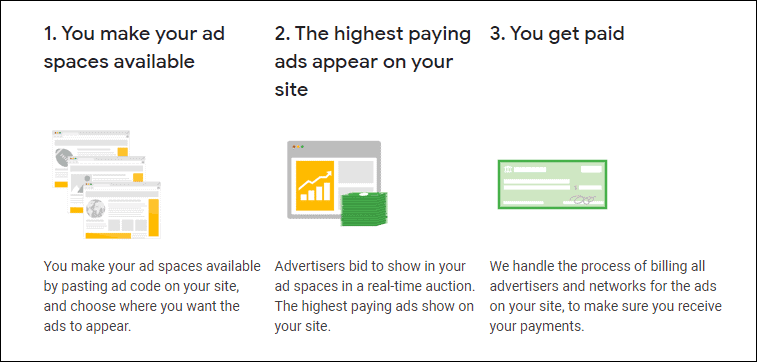 AdSense works in 3 steps