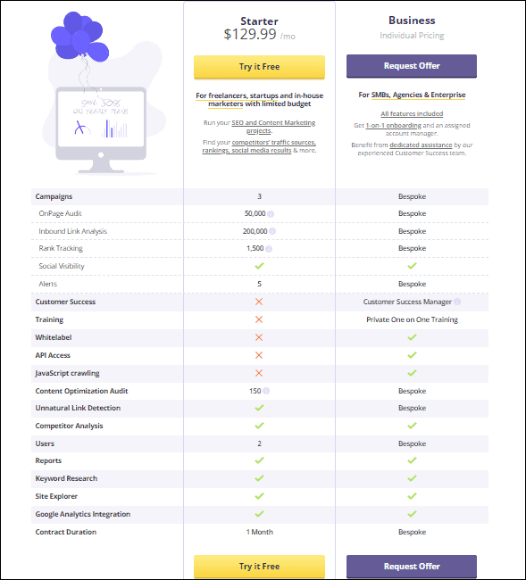 Cognitive SEO pricing