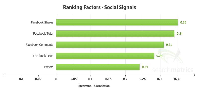 Social Media Engagement Signals and SEO Marketing