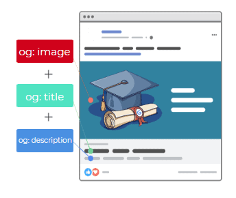Open graph tags