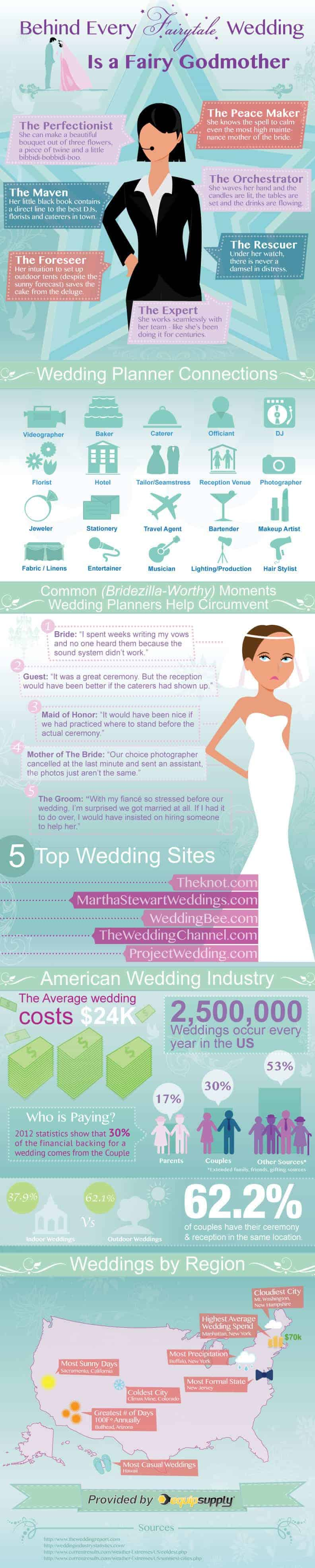 Here Is The Infographic For Wedding Planner Which Shows Connection Of