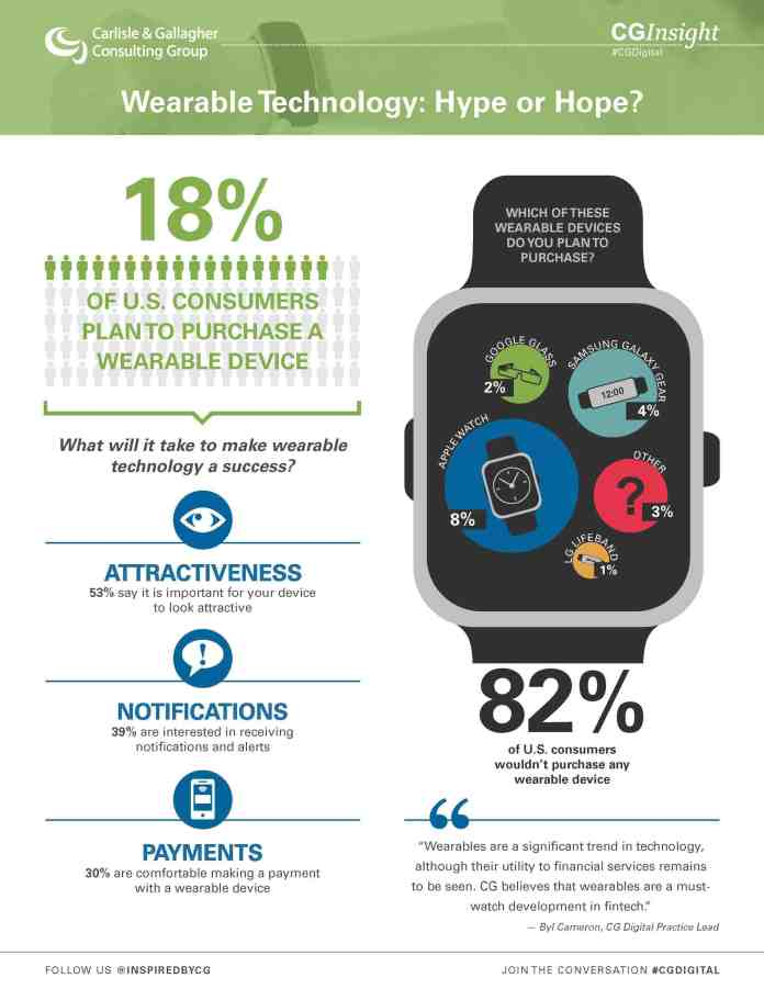 wearable Technology survey infographic