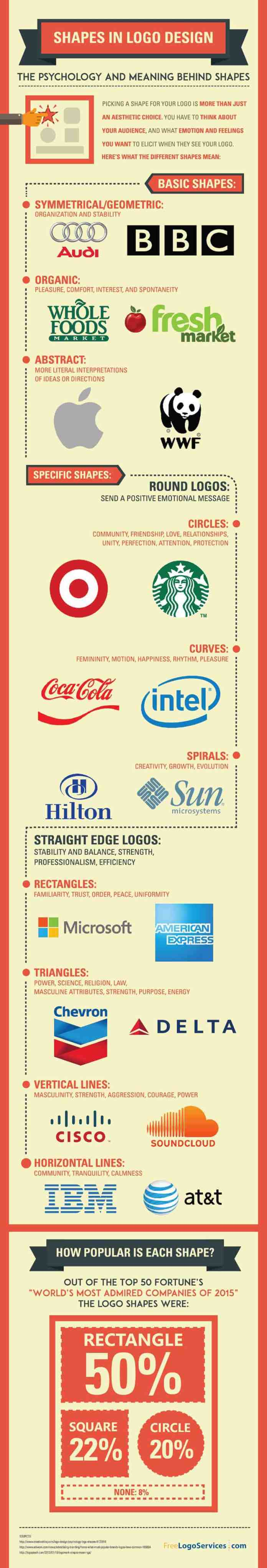 psychology behind logo shapes