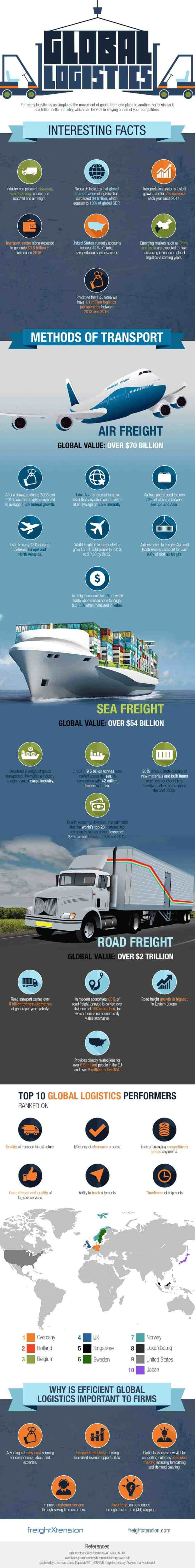 global logistic infographic