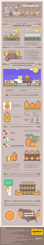 pumpkin patch america history