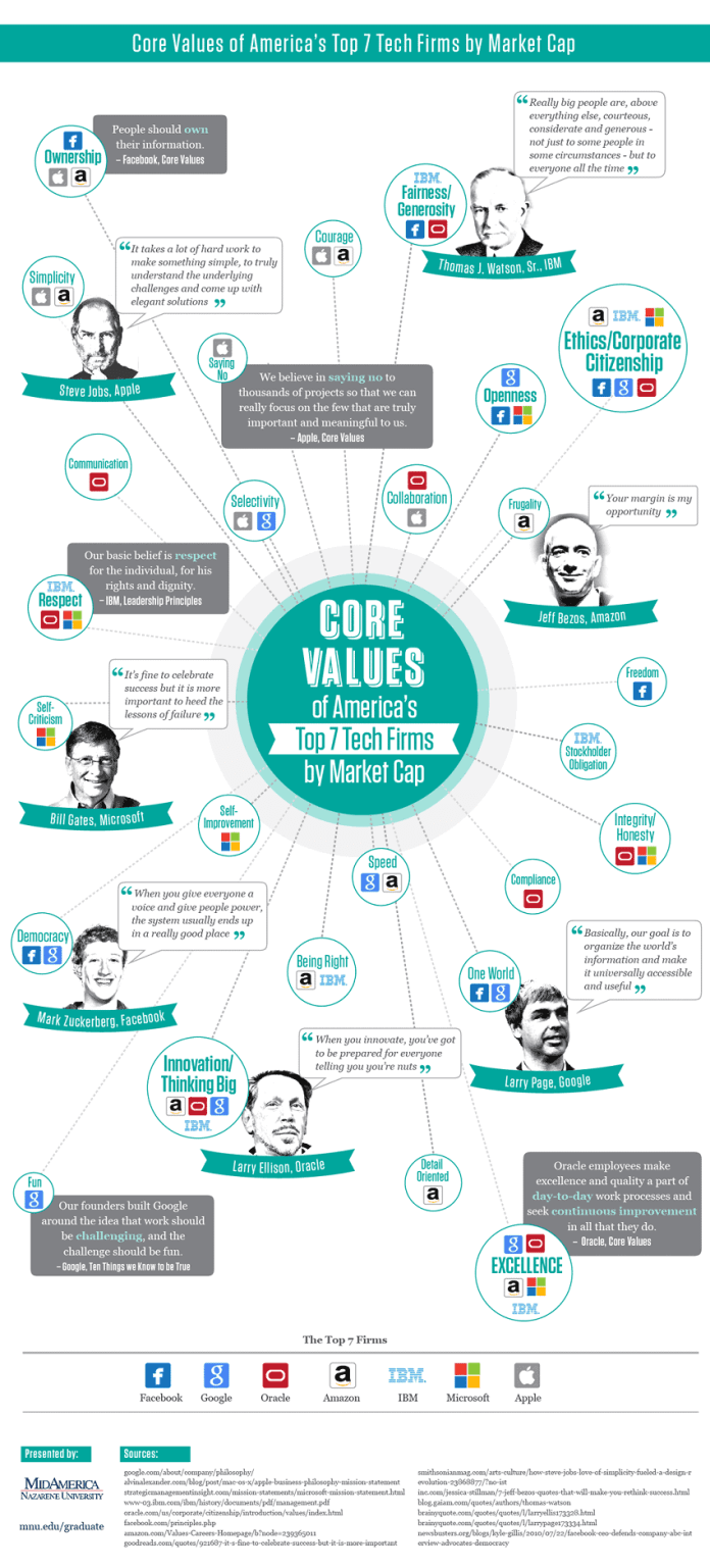 core value tech firms infographic