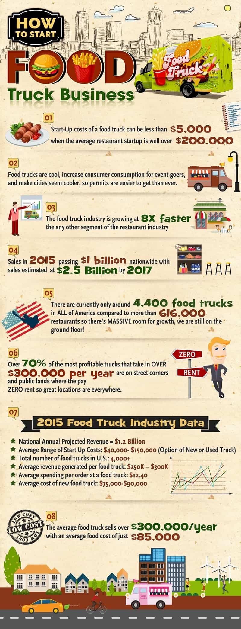 How To Start Your Own Business Food Truck