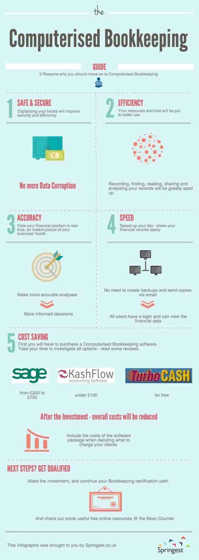 computerized bookkeeping