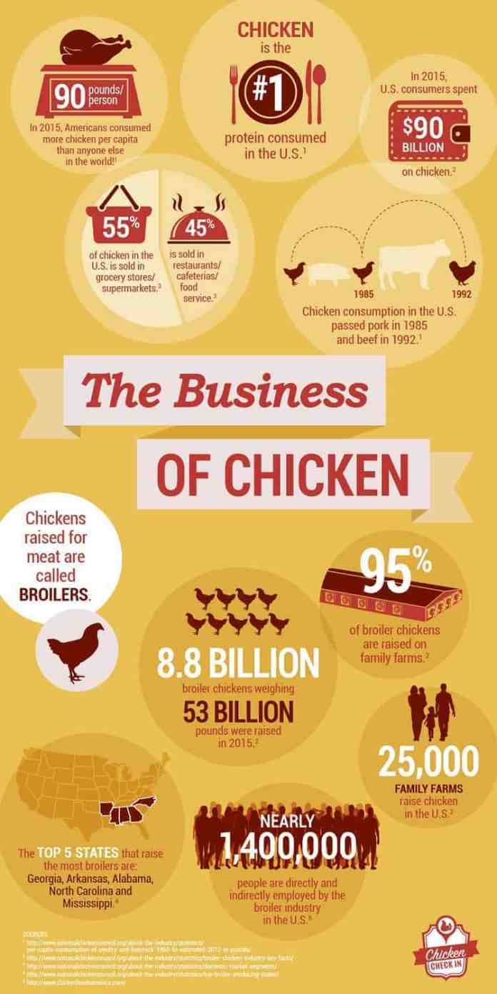 the business of Chicken