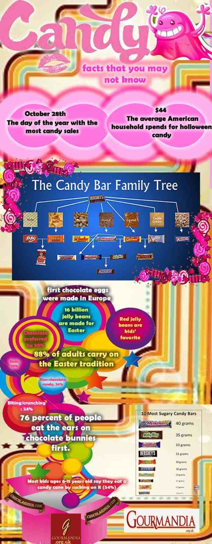 interesting candy facts