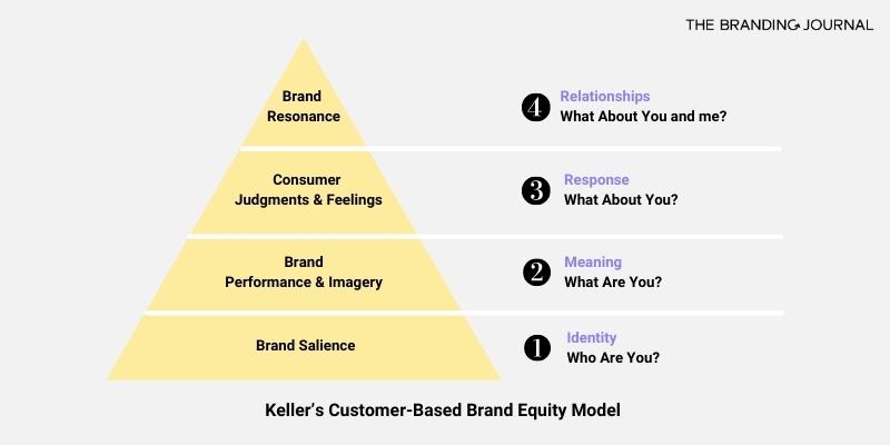 """keller brand equity model """"class ="""" wp-image-5891"""