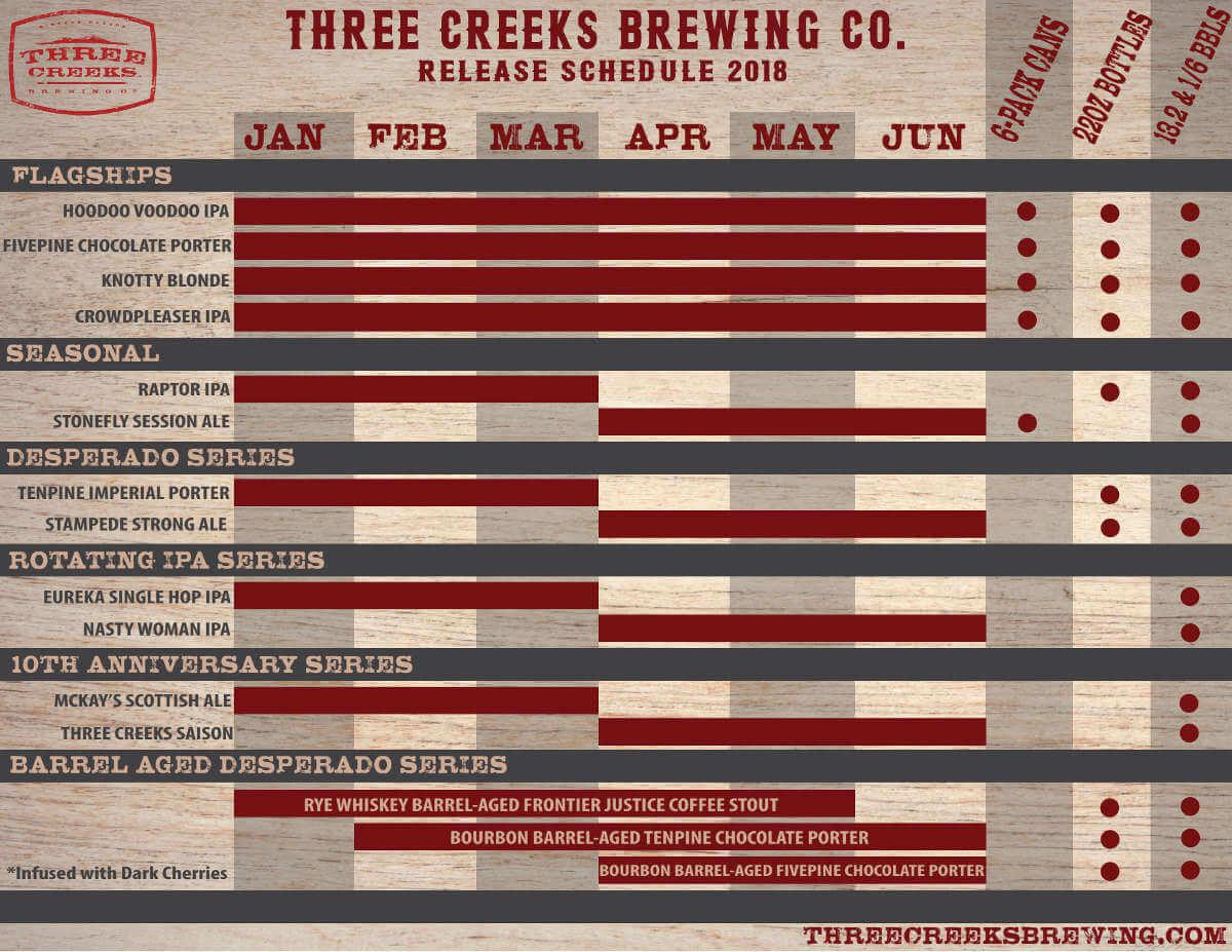 Three Creeks Brewing 2018 beer schedule (first 6 months)