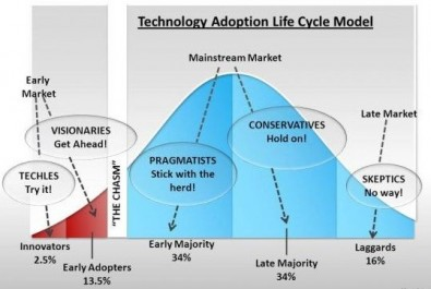Technology adoption model. Crossing the chasm is closely related to the five-segment technology adoption life cycle. The most difficult step is making the transition between early adopters and early majority. The chasm can be successfully crossed by an industry if the solution (standard) creates a significant and sufficient effect in the marketplace of users and vendors. Shivayogi Kumbar, Medium.