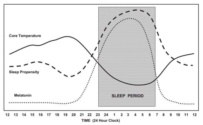 Sleep-temperature relation