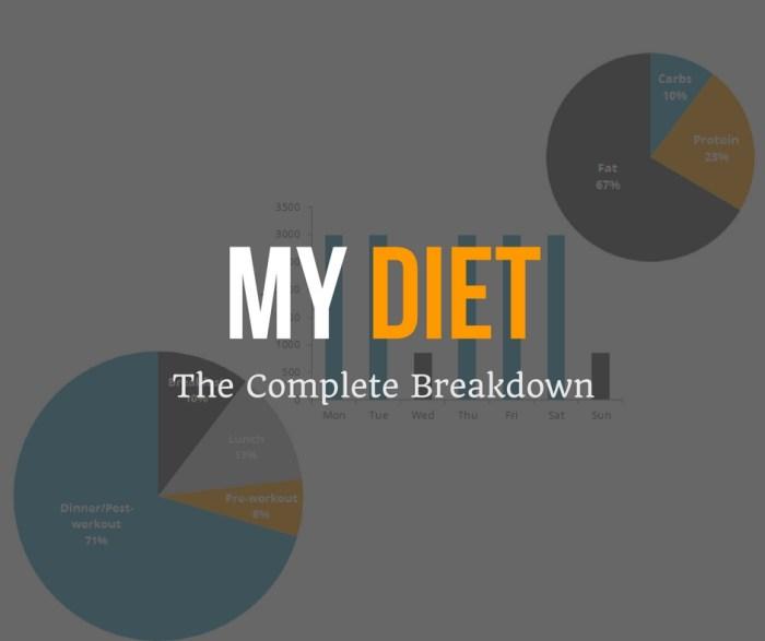 My Diet The Complete Breakdown