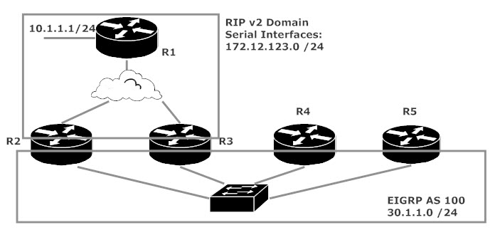 CCNP ROUTE And TSHOOT Lab: Redistribution With EIGRP And RIP