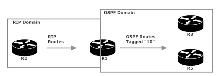 CCNP ROUTE Tutorial and Lab: How and Why To Tag Routes