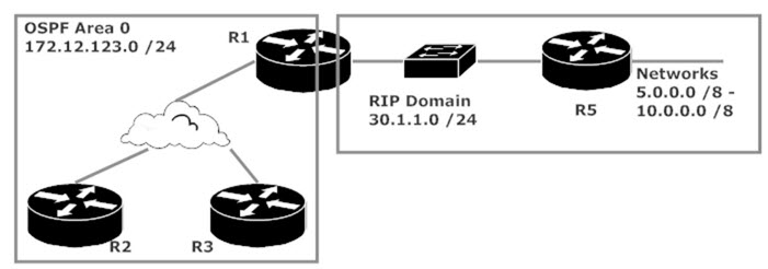 CCNP ROUTE And TSHOOT Lab: Redistribution And Access Lists