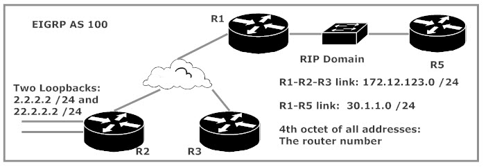 CCNP ROUTE TSHOOT Lab: Filtering EIGRP Updates With