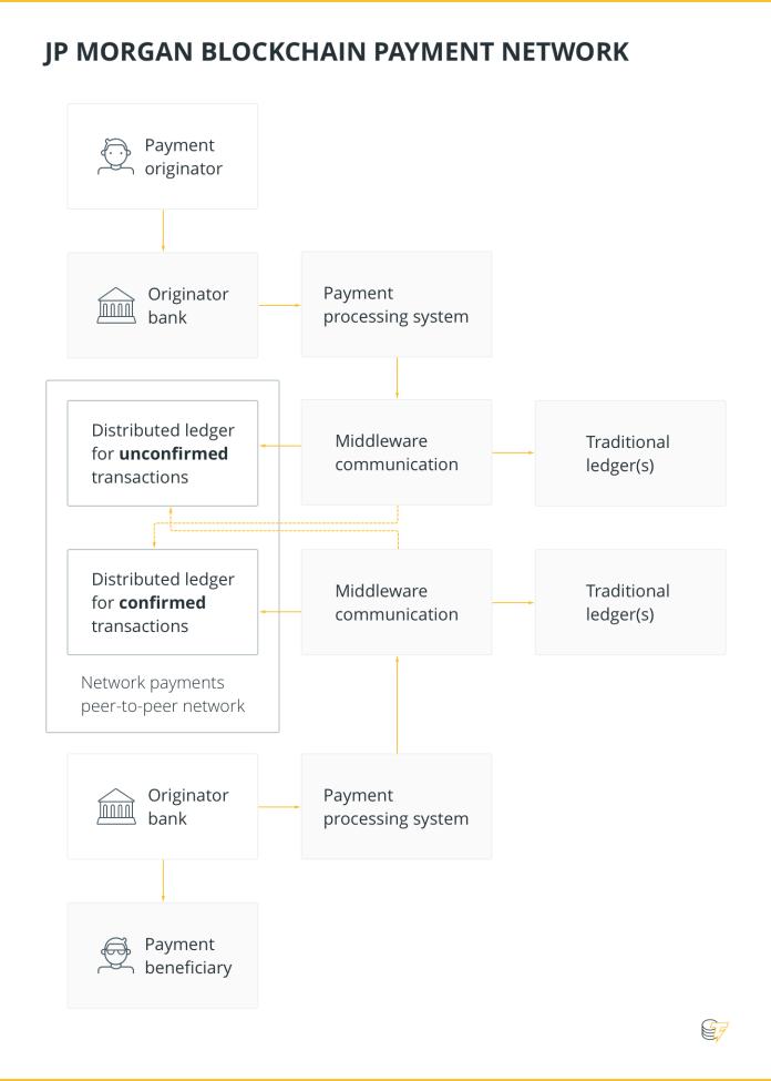 JP MORGAN BLOCKCHAIN PAYMENT NETWORK