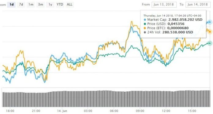 trx-mercados-criptomonedas-token