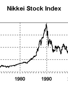 Chart of japan   nikkei stock bubble also economy the rh thebubblebubble