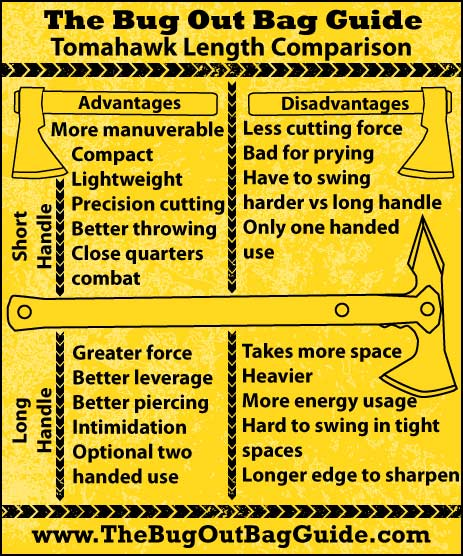 Best Tomahawk Length