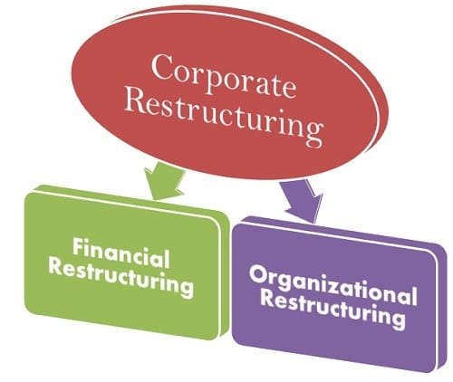This post explains corporate restructuring in basics of finance series started by the buzz stand
