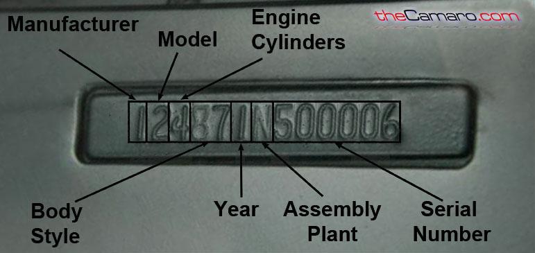 Free Vin Decoder Vehicle Identification Number Decoding Explained