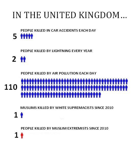 UK terror chart