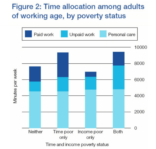 Time and Income poverty