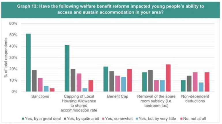 Impact of welfare reforms on young homeless people