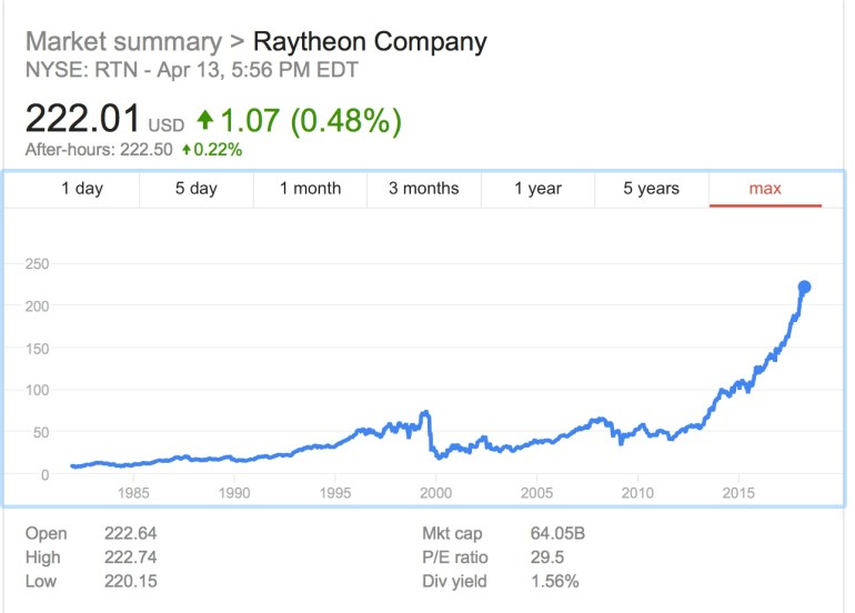 Share prices of raytheon