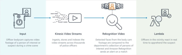 Amazon Promotion to use body camera to with facial recognition software