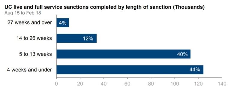 Length of Universal Credit sanctions