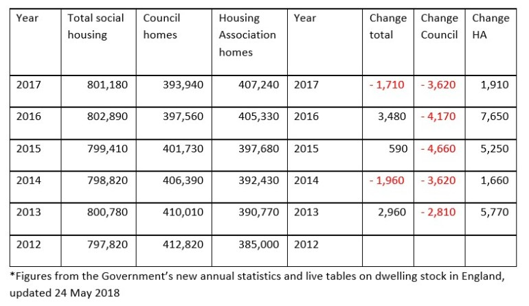 Londons social housing stock by year