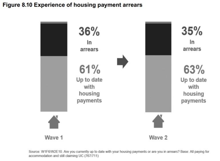 DWP UC survey housing payment arrears
